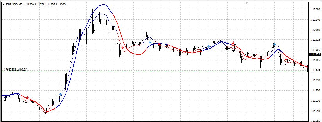 Learning the Forex Trading Strategies
